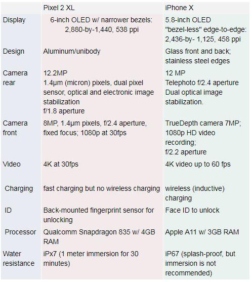iPhone X & Google Pixel 2 Specs