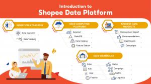 Introduction to Shopee Data Platform